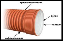 kanalizacionnye gofrirovannye truby